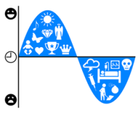 Kurt Vonnegut Infographic: Shapes of Stories